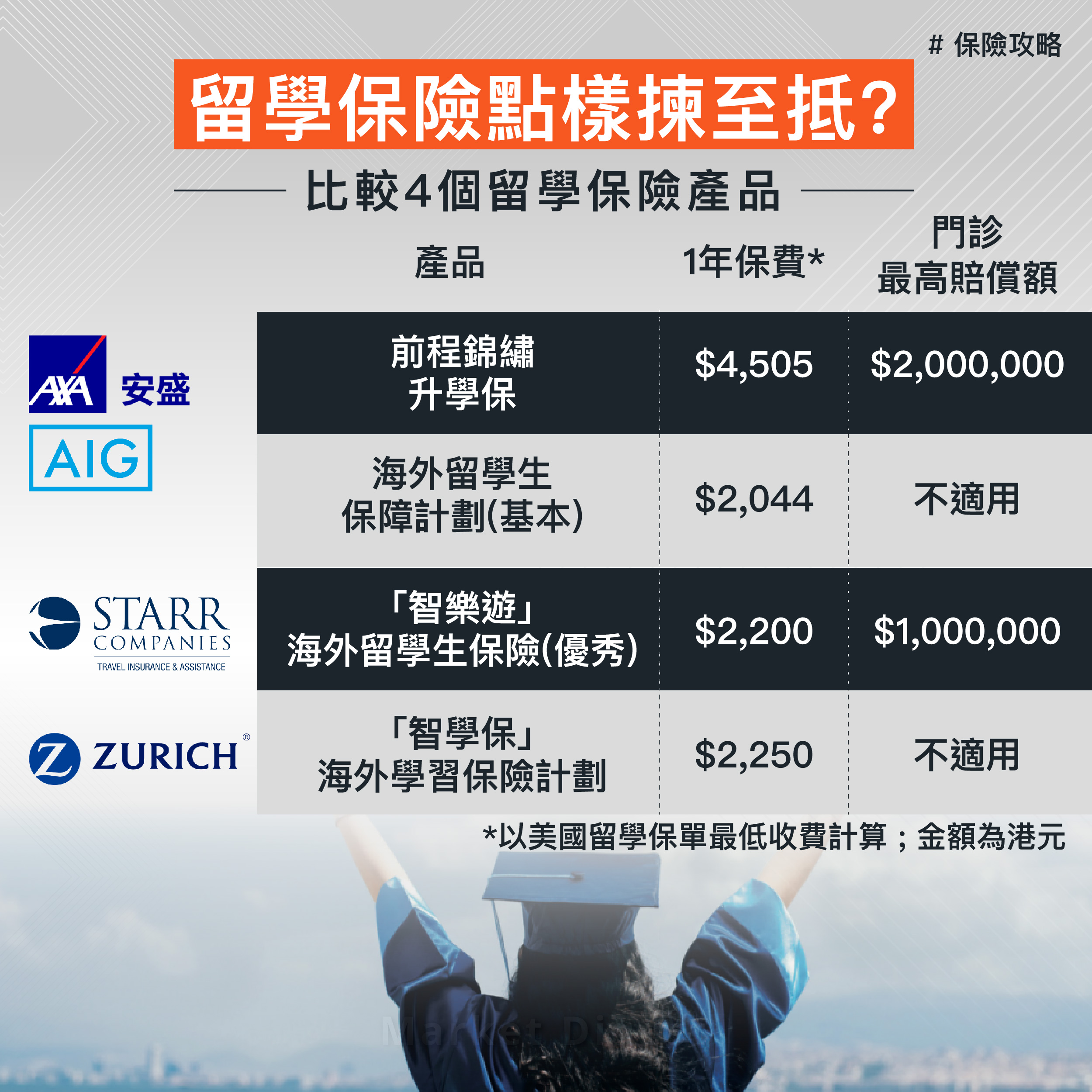 【保險攻略】留學保險點樣揀至抵? 比較4個留學保險產品