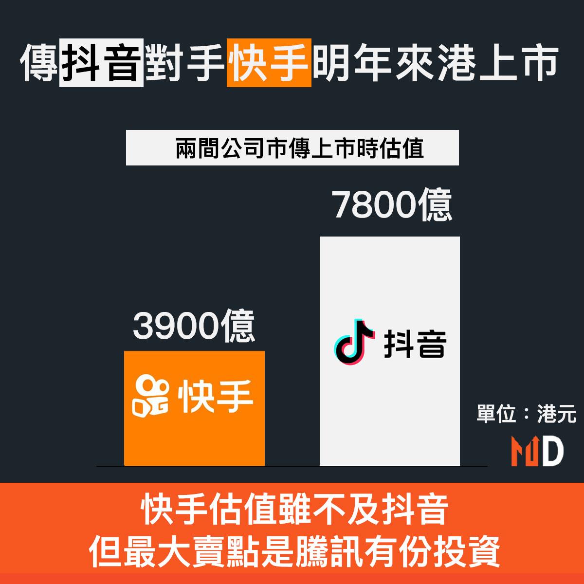 【抖音對快手】傳抖音對手快手明年來港上市,估值或達到3900億元