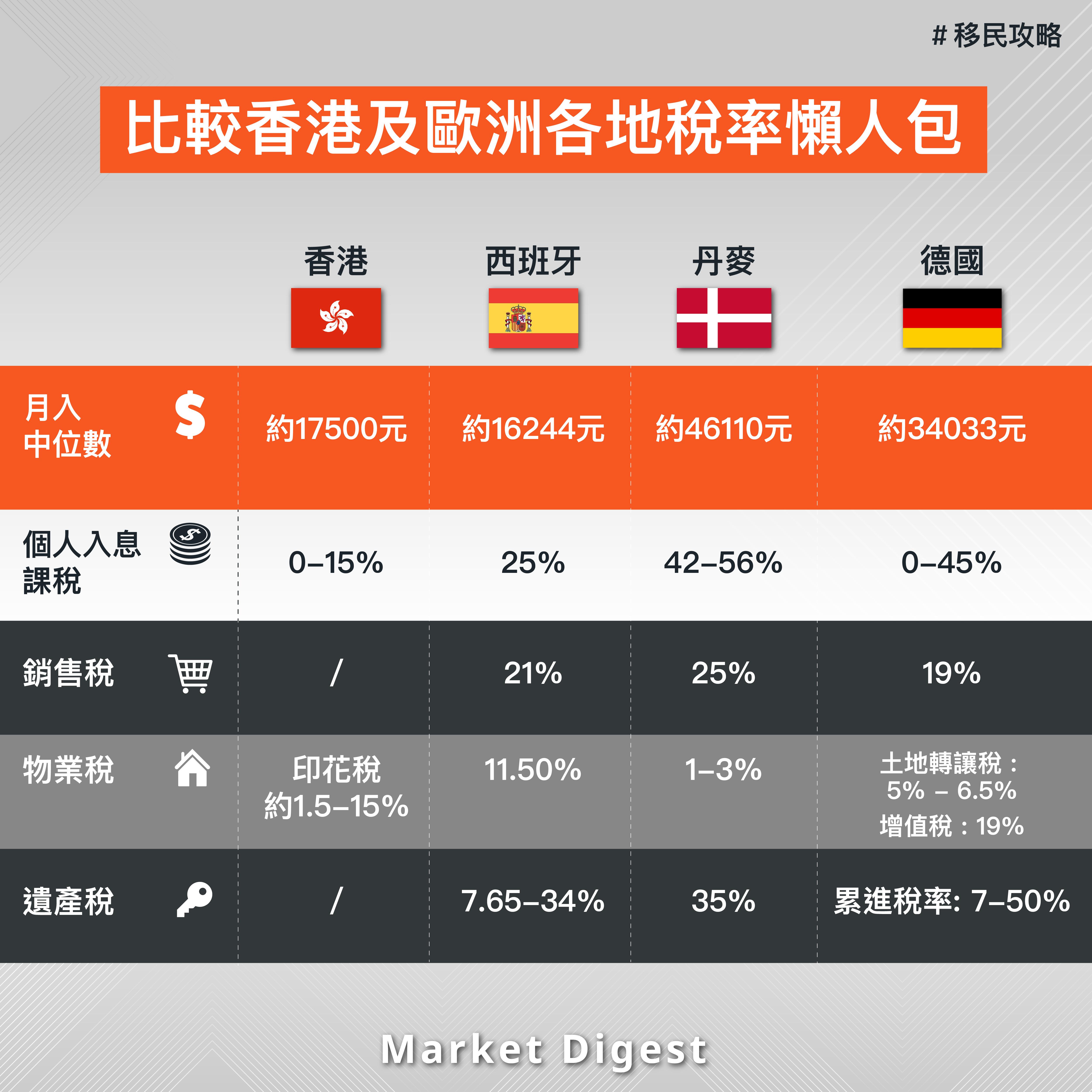 【移民攻略】比較香港及歐洲各地稅率懶人包