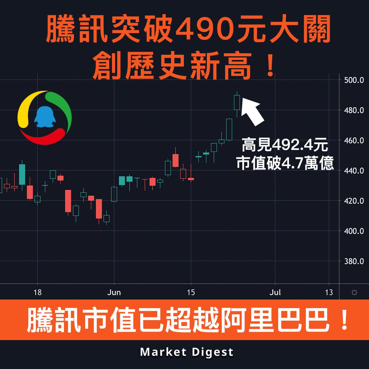【市場熱話】騰訊突破490元大關,創歷史新高!