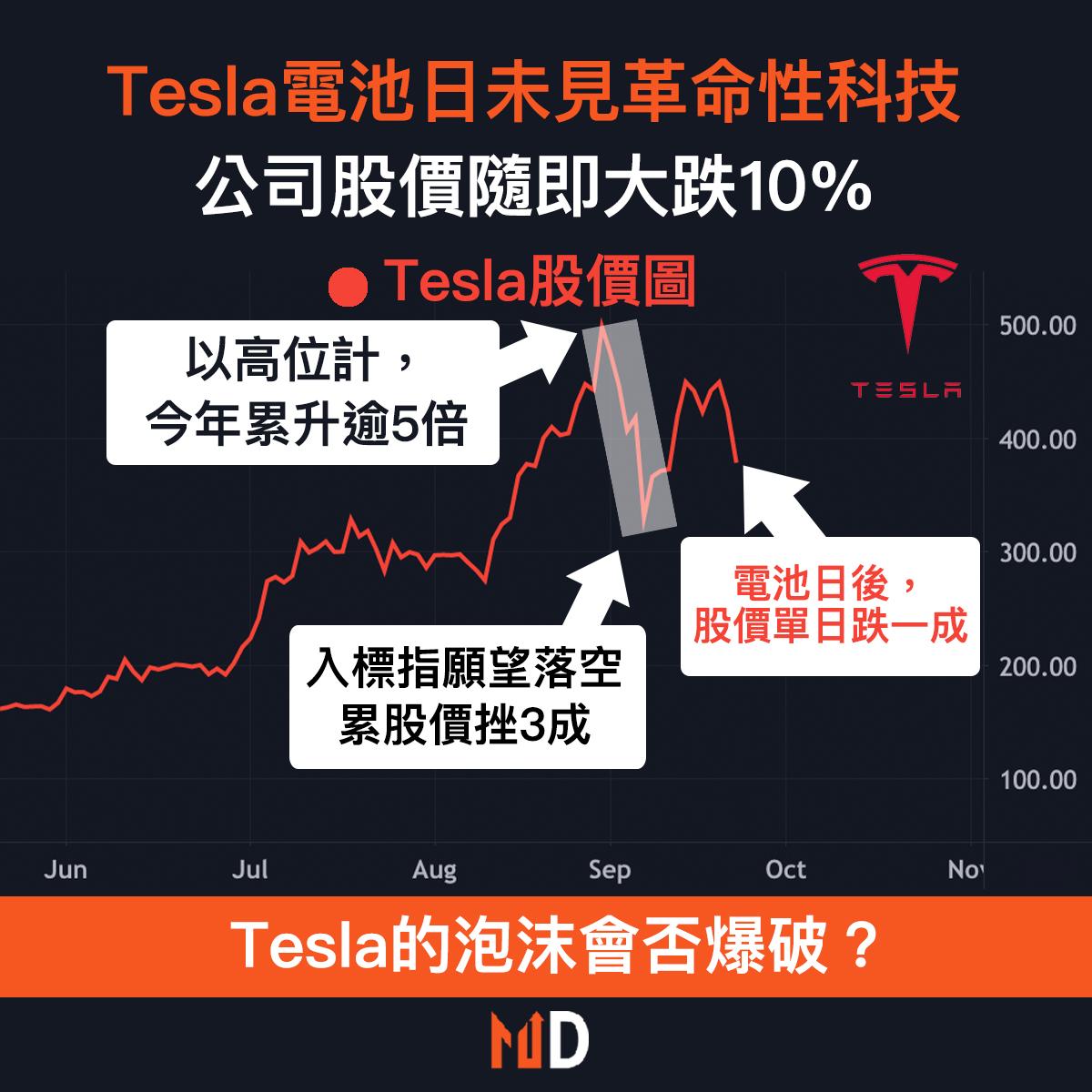 【Tesla電池日】Tesla電池日未見革命性科技,公司股價隨即大跌10%