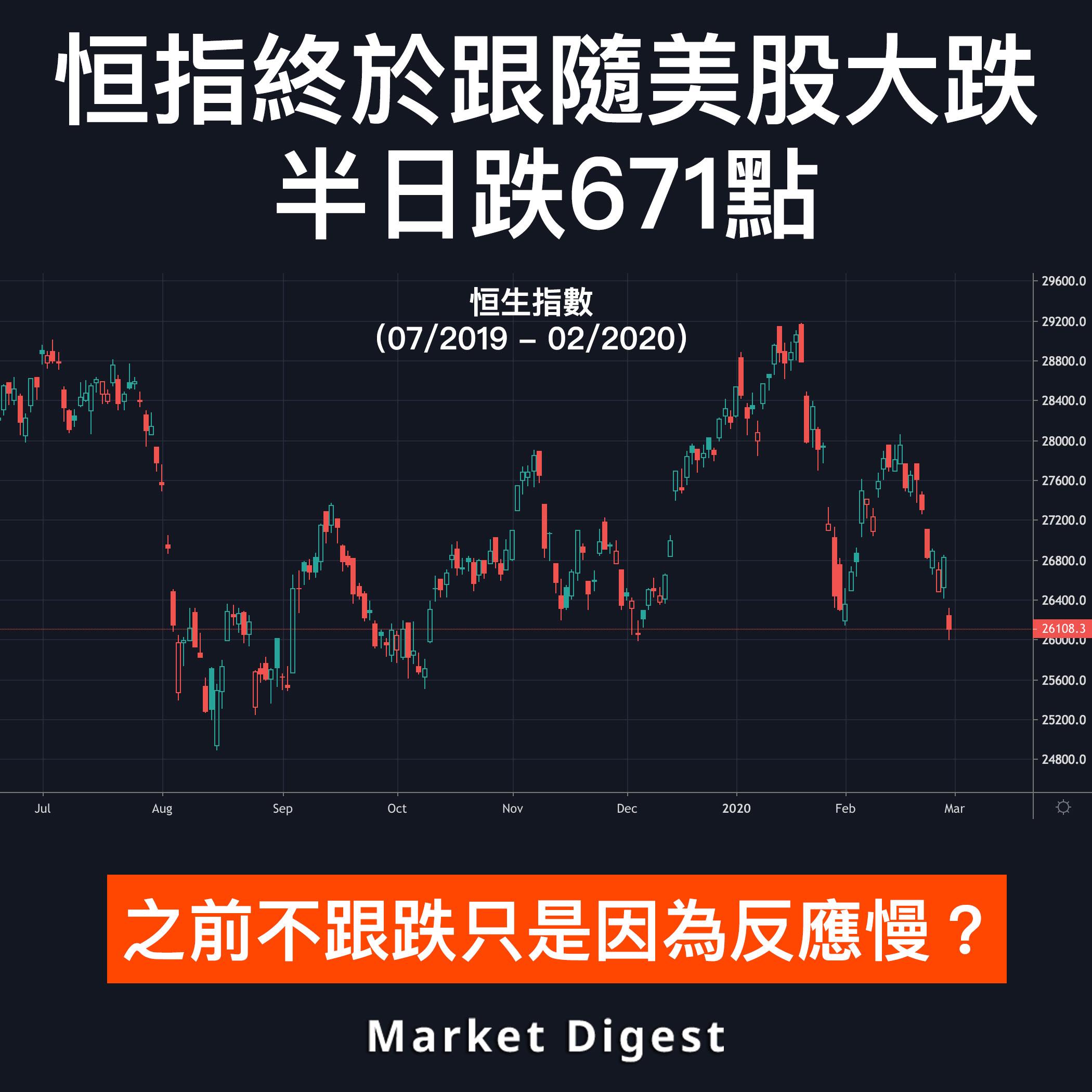 【市場熱話】恒指終於跟隨美股大跌,半日跌671點