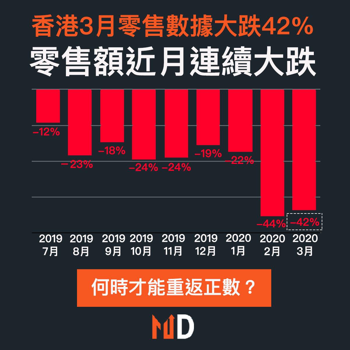 【#市場熱話】本港3月零售銷售大跌42%,連跌14個月