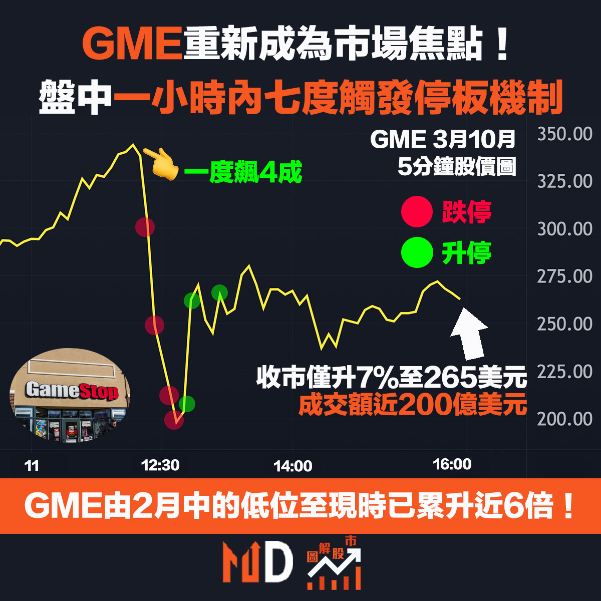 GME重新炒起