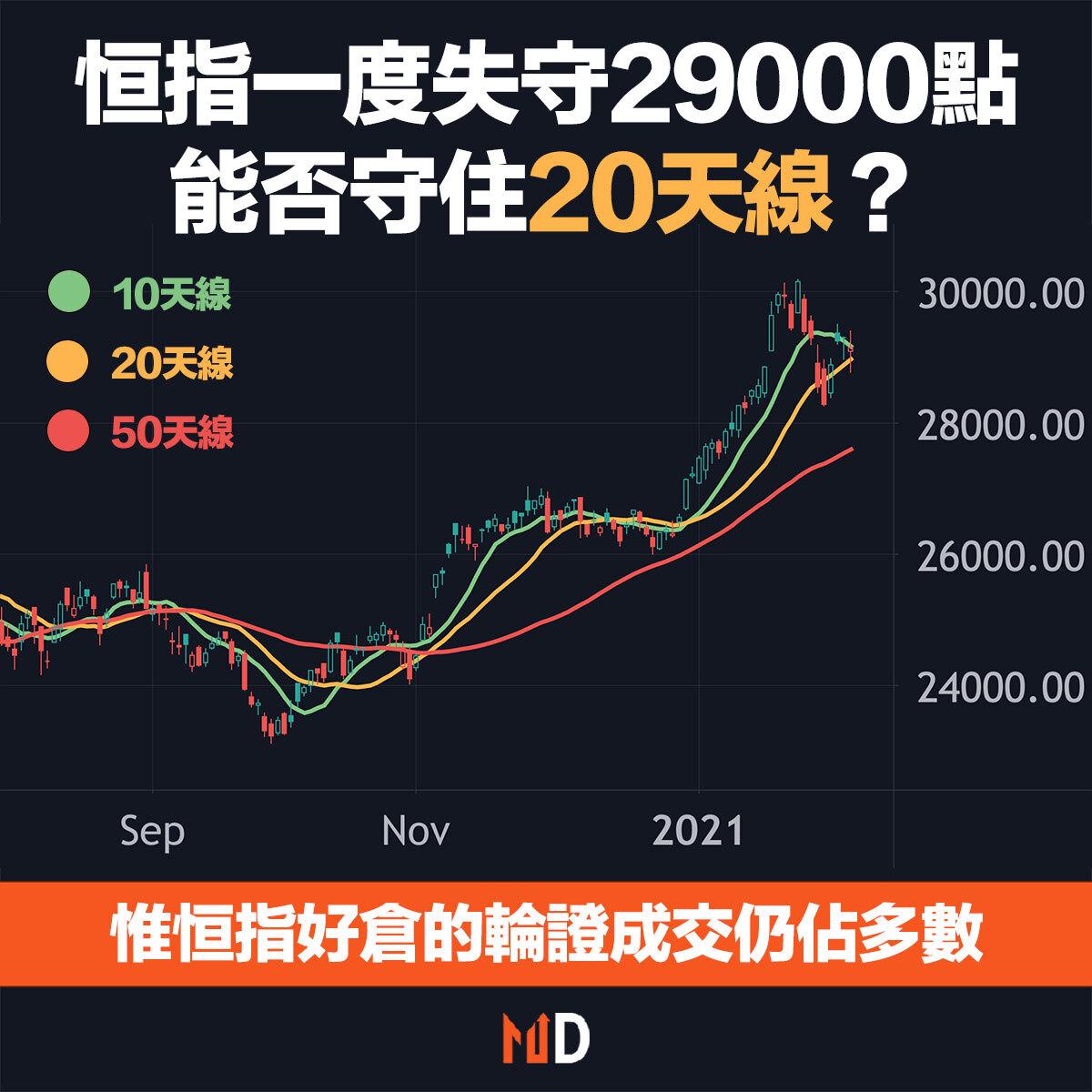 【港股分析】恒指今年內第二次跌穿20天線,失守29000點大關