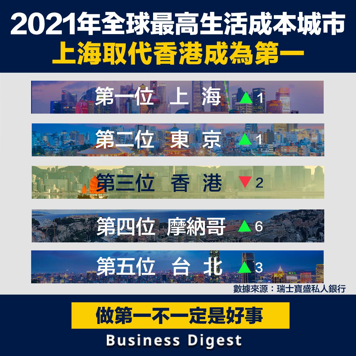 2021年全球最高生活成本城市,上海取代香港成為第一