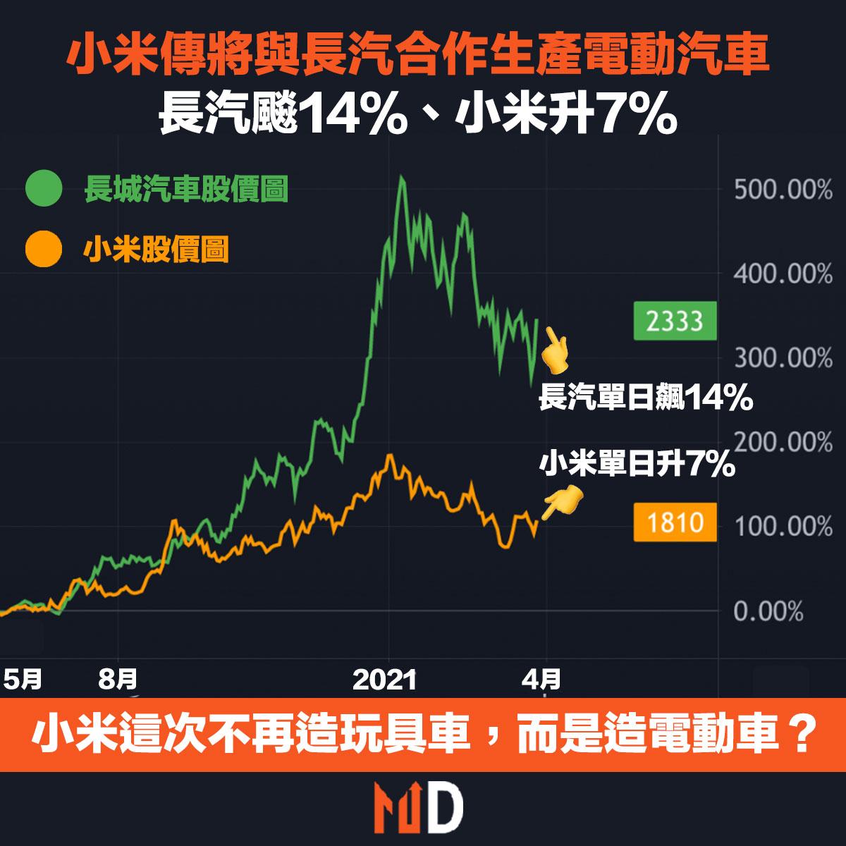 長汽飈14%、小米升7%