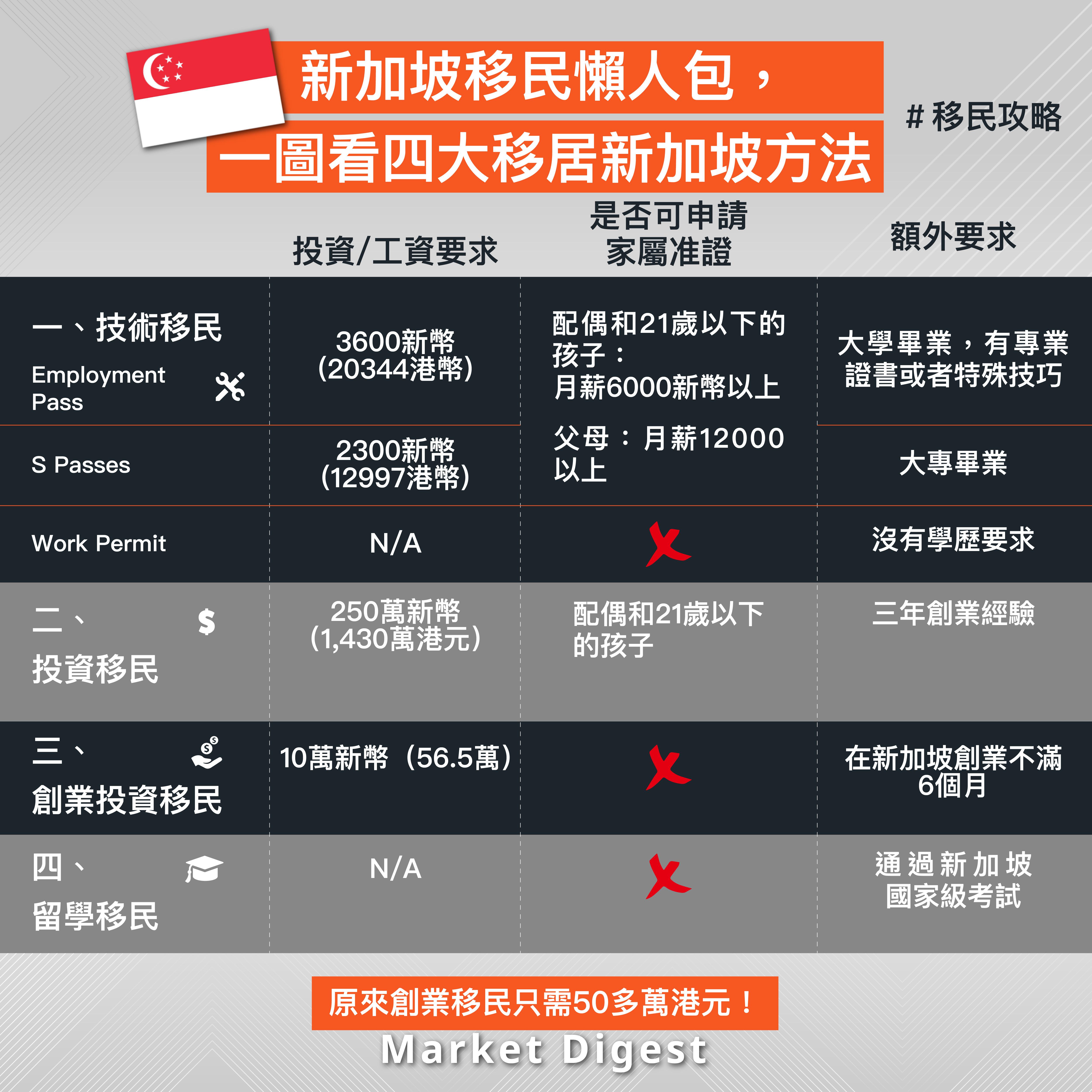 【移民攻略】新加坡移民懶人包,一圖看四大移居新加坡方法