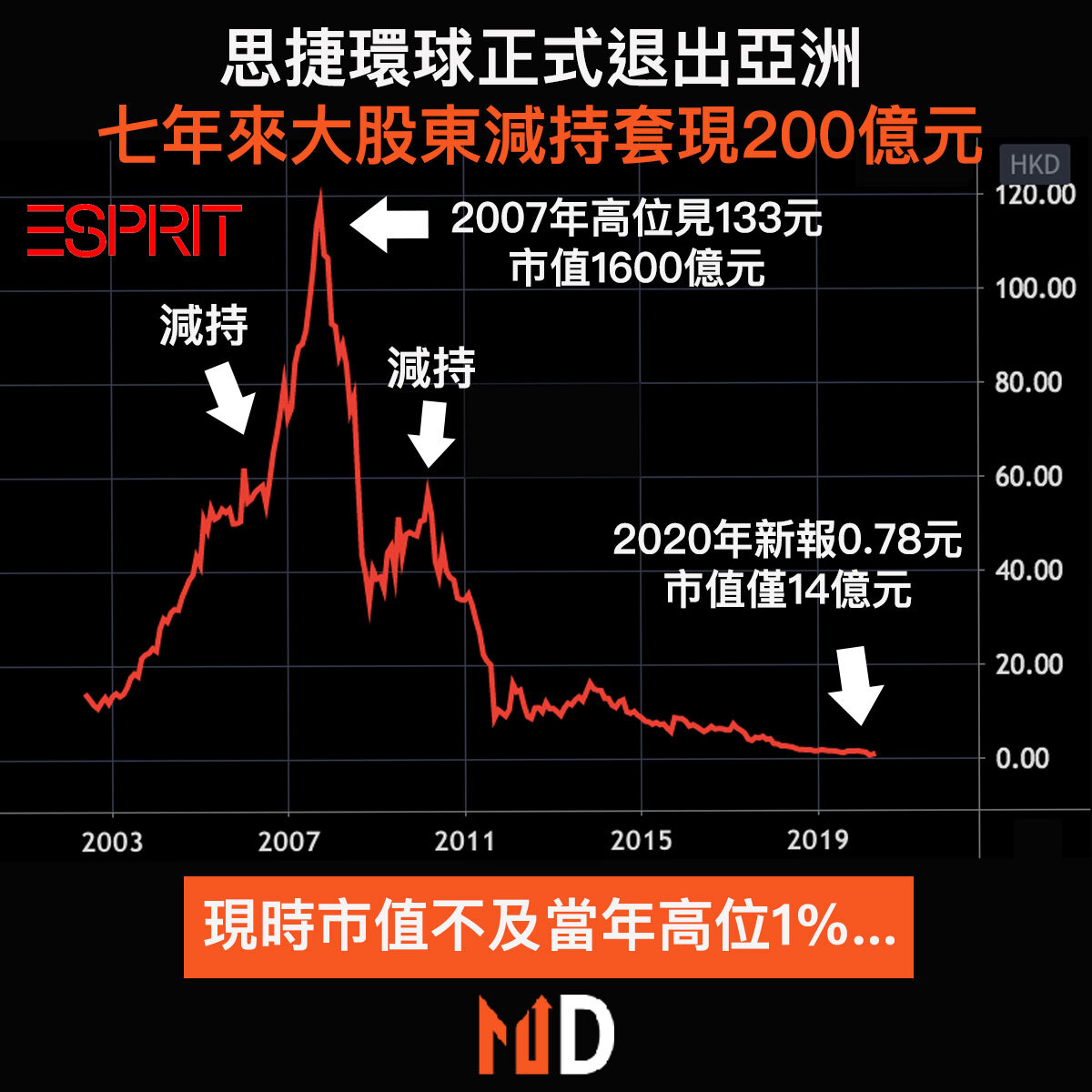 【#圖解股市】落難股王思捷宣布關亞洲56店,現今市值餘14億僅07年高位1%