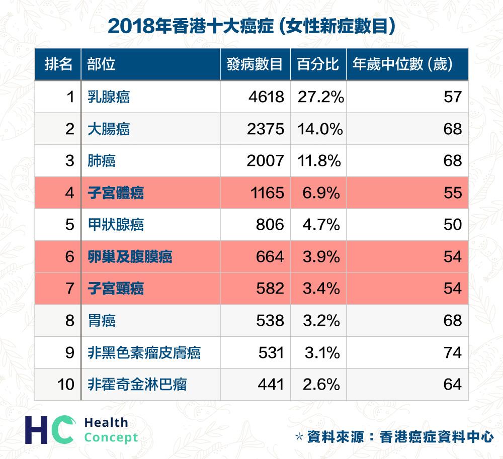 2018年女性香港十大癌症