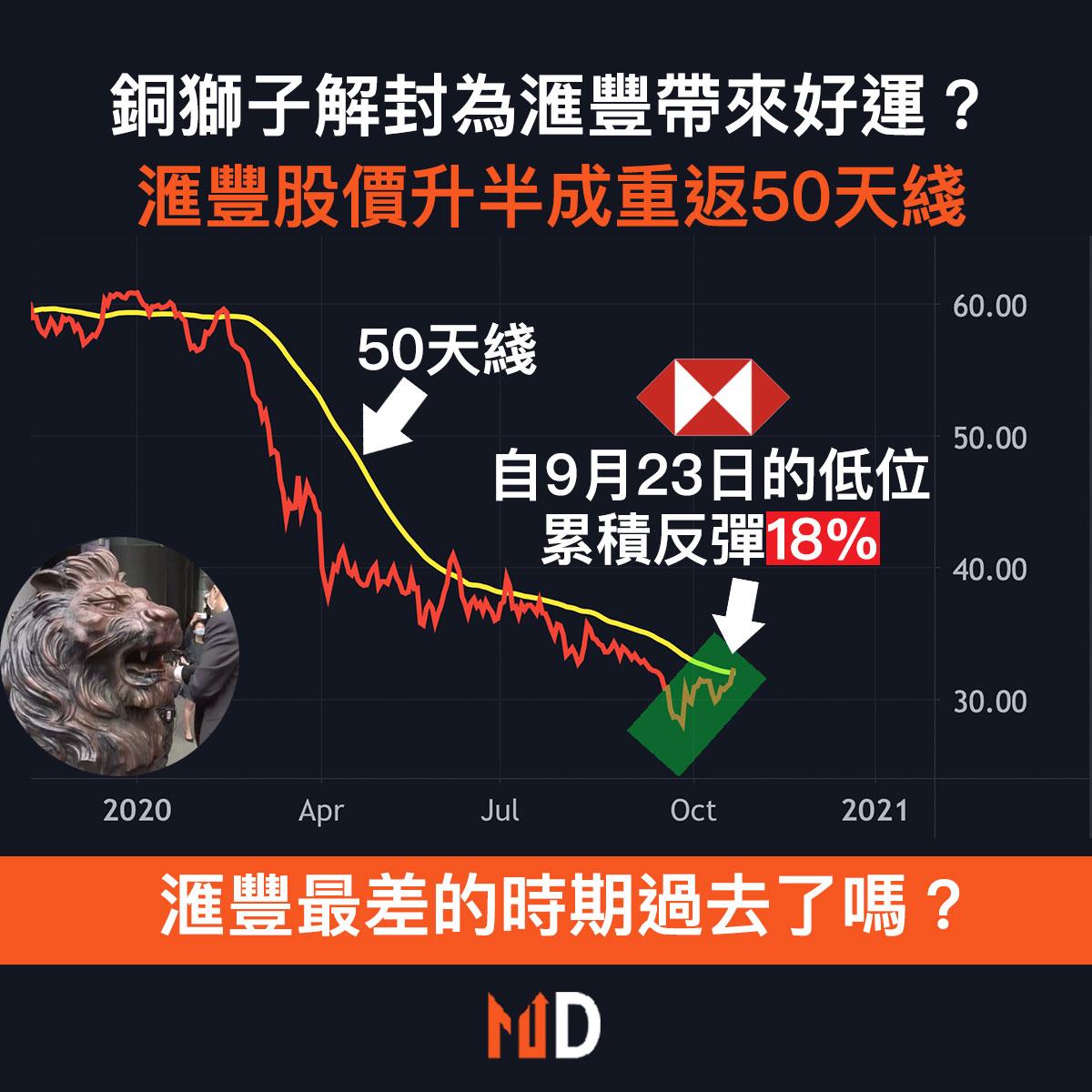 滙豐股價走勢如何?