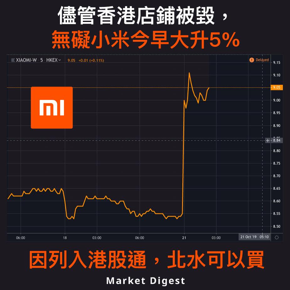 【市場熱話】儘管香港店鋪被毀,無礙小米今早大升5%