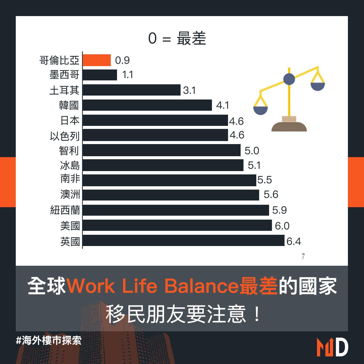 【移民攻略】移民朋友要注意! 全球work life balance最差的國家