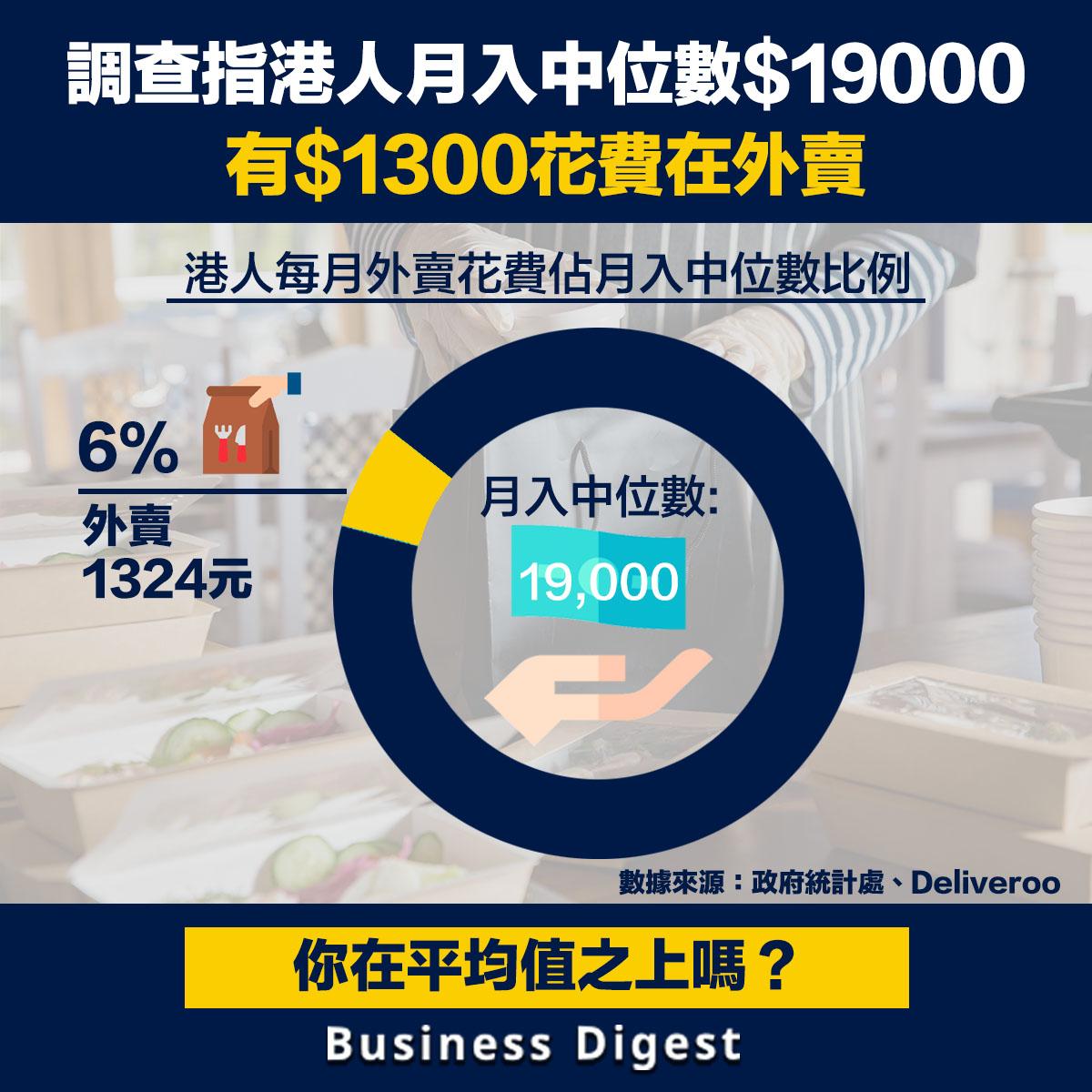 調查指港人月入中位數$19000,有$1300花費在外賣
