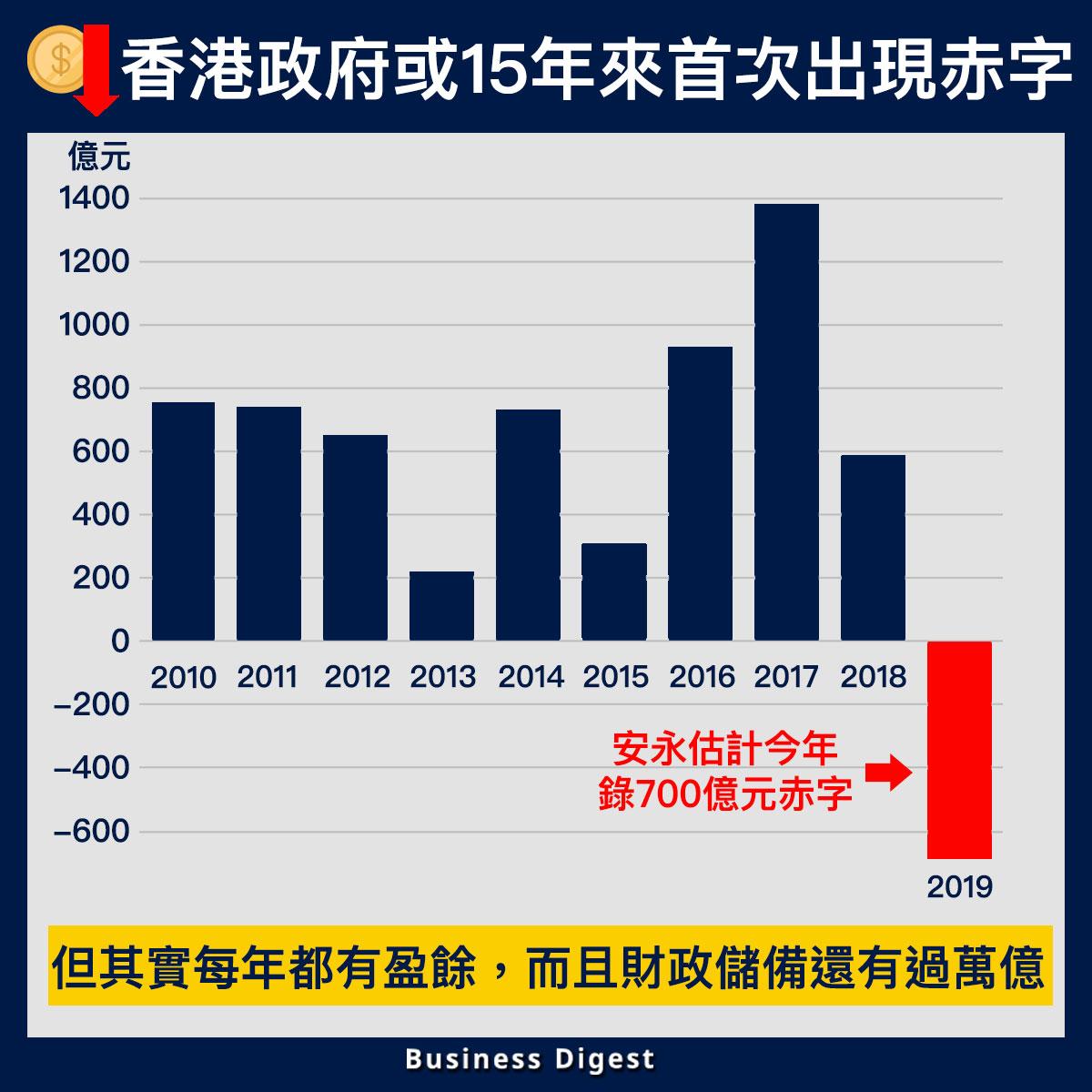 【從數據認識經濟】香港政府或15年來首次出現赤字
