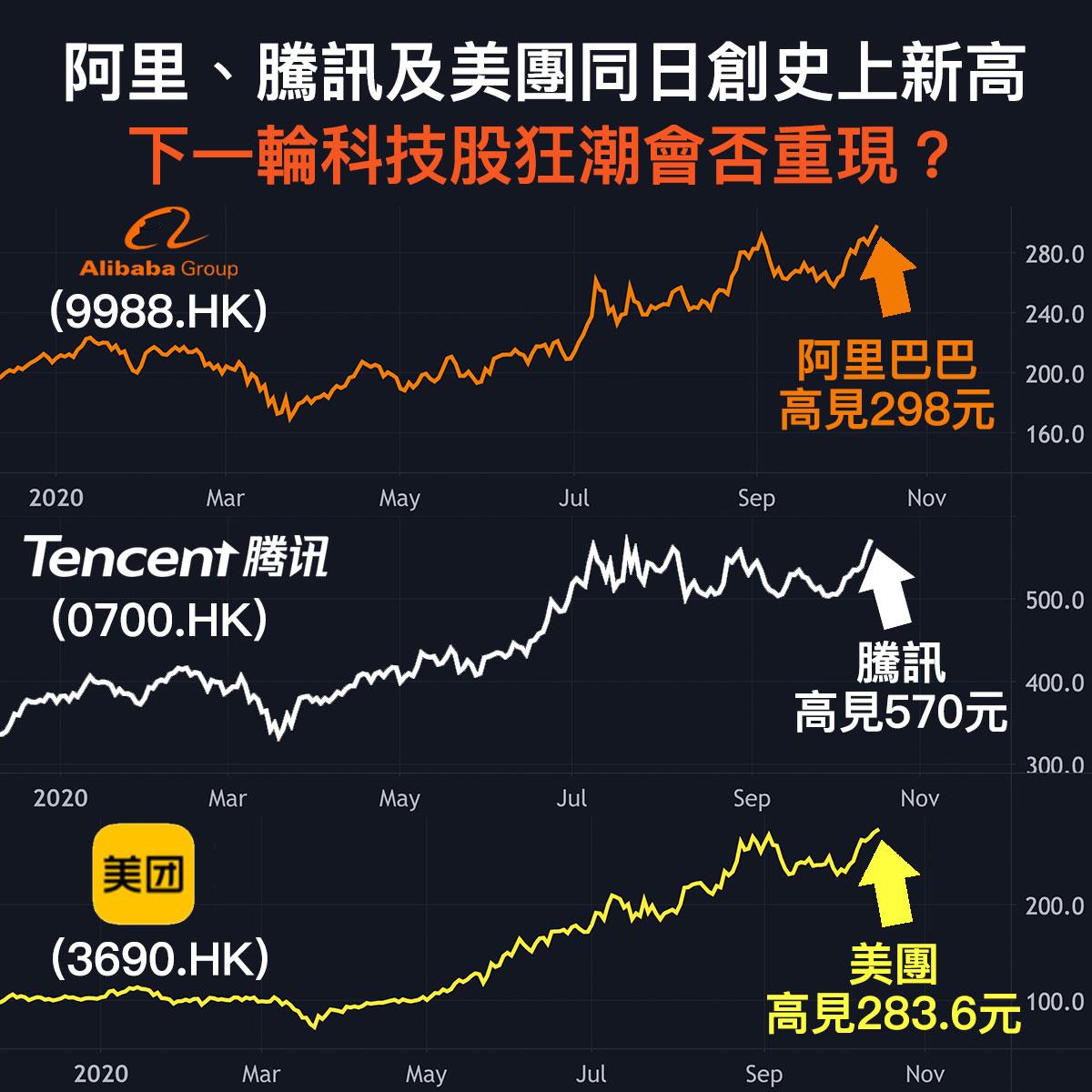 科技股為今年的投資主題!