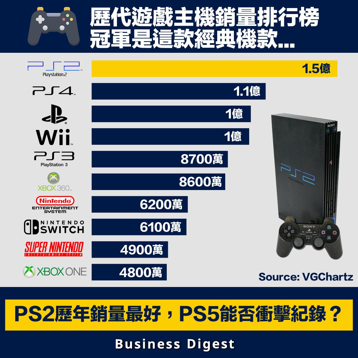 【從數據認識經濟】歷代遊戲主機銷量排行榜,PS2歷年銷量最好