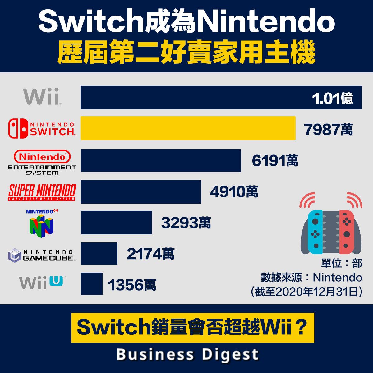Switch成為Nintendo歷屆第二好賣家用主機