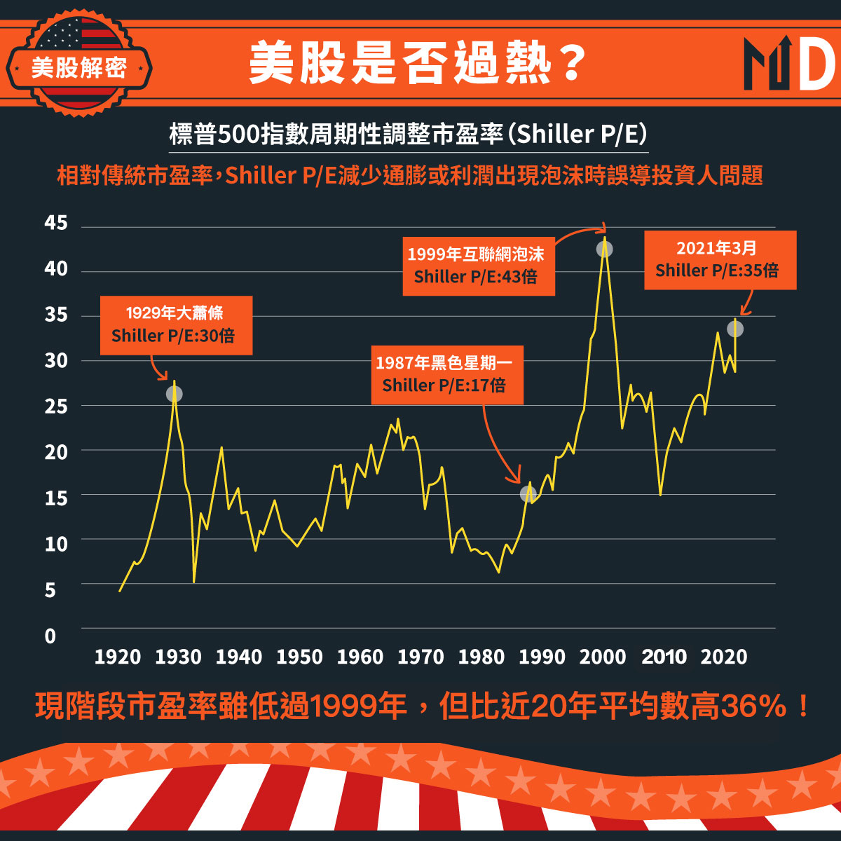 美股標普500指數Shiller P/E