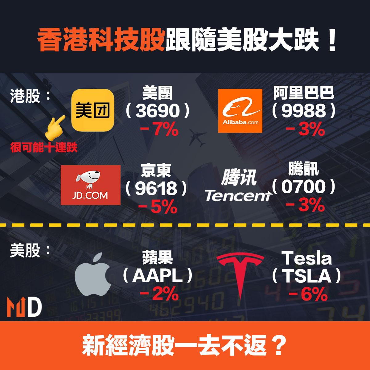 香港科技股跟隨美股大跌