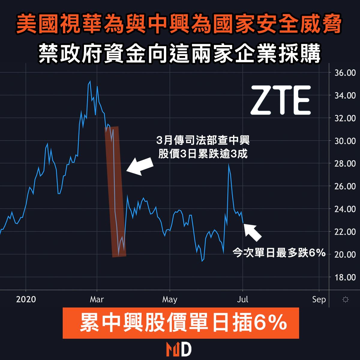 【圖解股市】美國宣佈華為與中興構成國家安全威脅,中興股價插6%