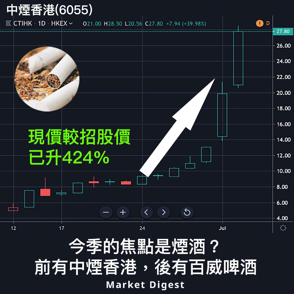 【新股焦點】中煙香港(6055)較招股價累升四倍,今季焦點是煙酒?