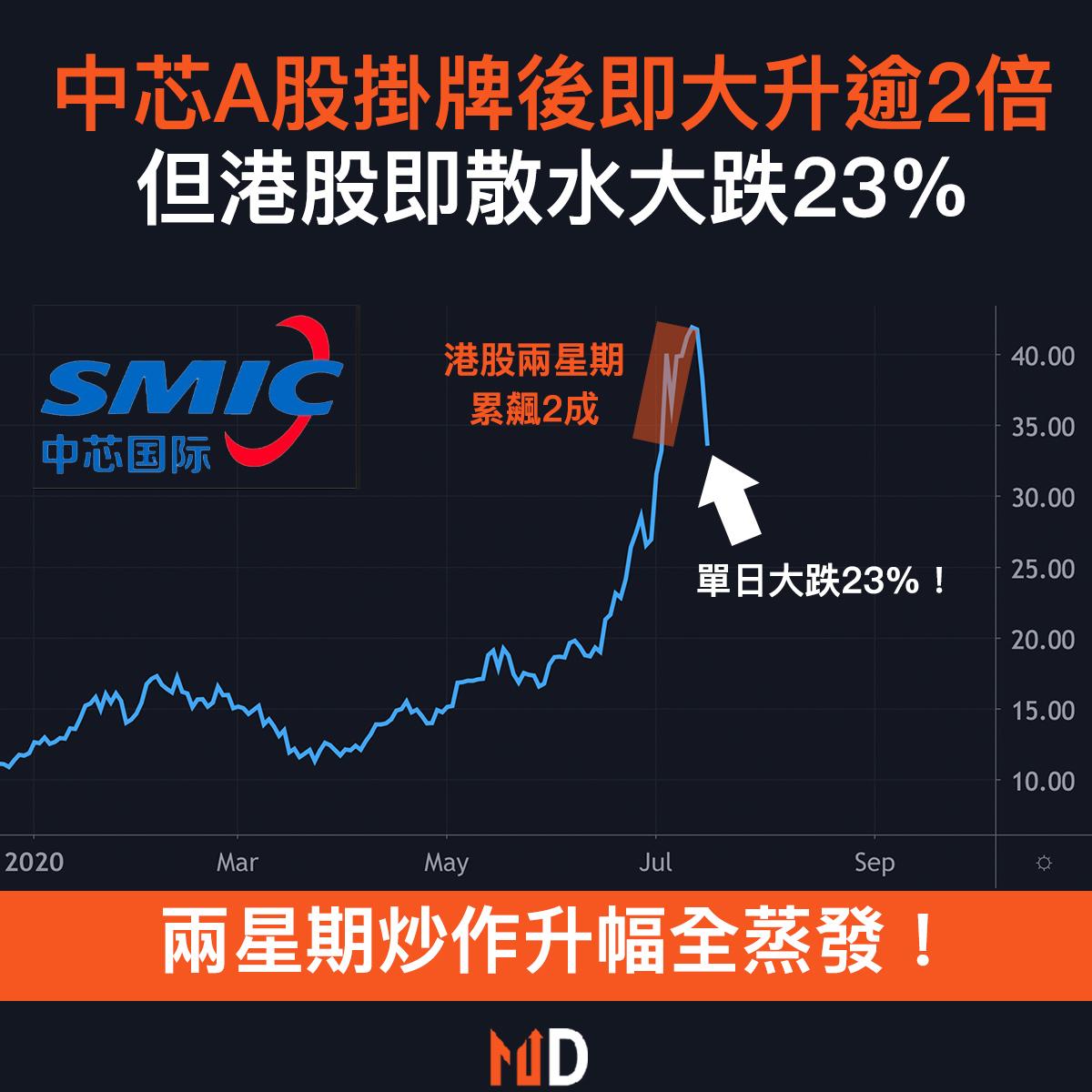 【市場熱話】中芯A股掛牌後即大升逾2倍,但港股即散水大跌23%