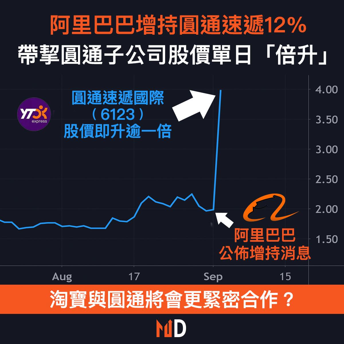 【圖解股市】阿里巴巴增持圓通速遞12%,帶挈圓通子公司股價單日「倍升」