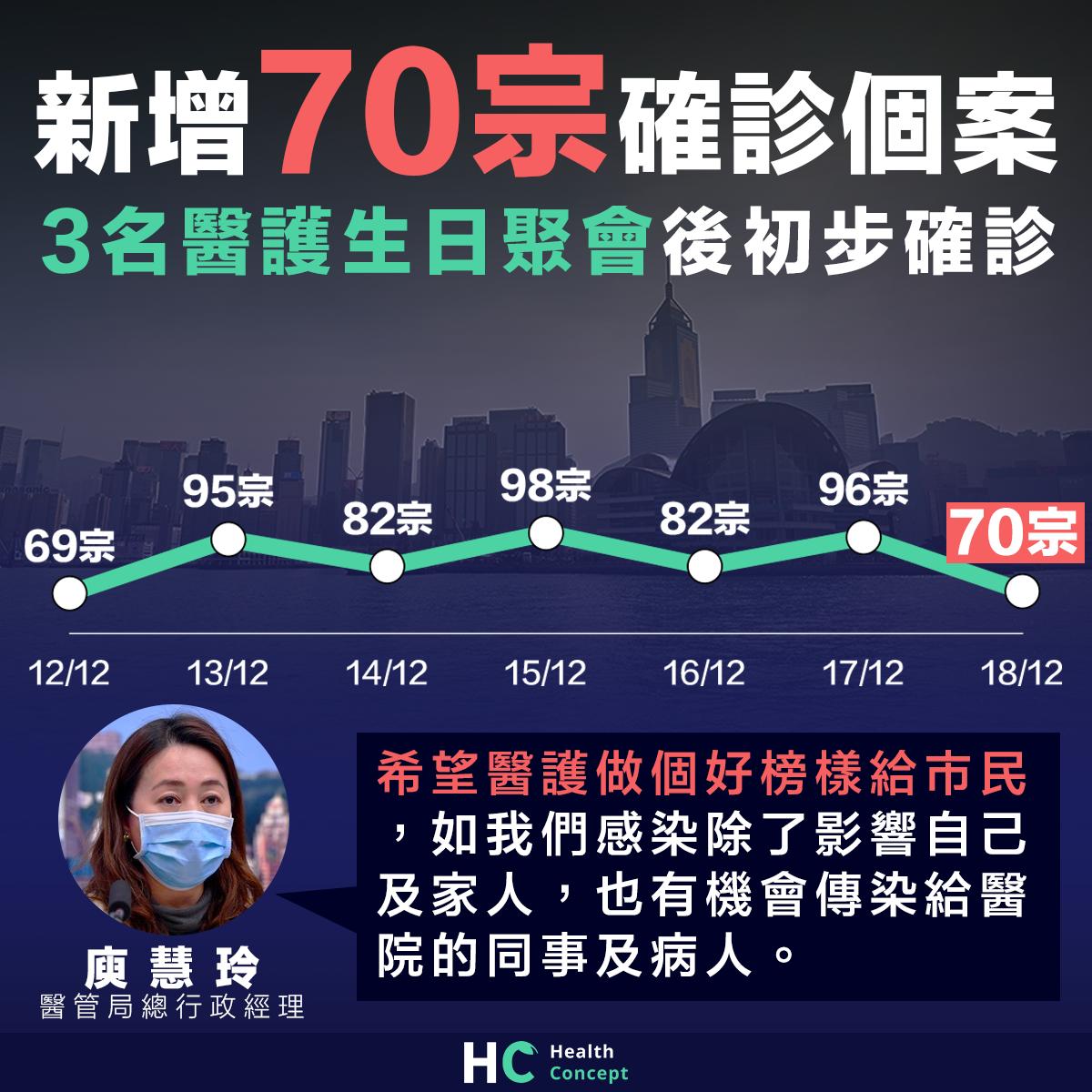 本港增70宗確診個案 3名醫護生日聚會後初步確診