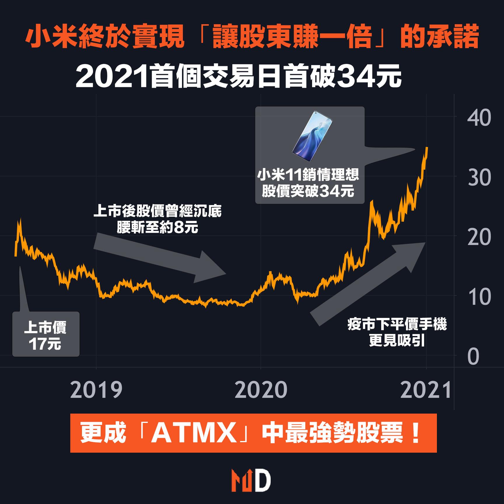 小米終於實現「讓股東賺一倍」的承諾,2021首個交易日首破34元