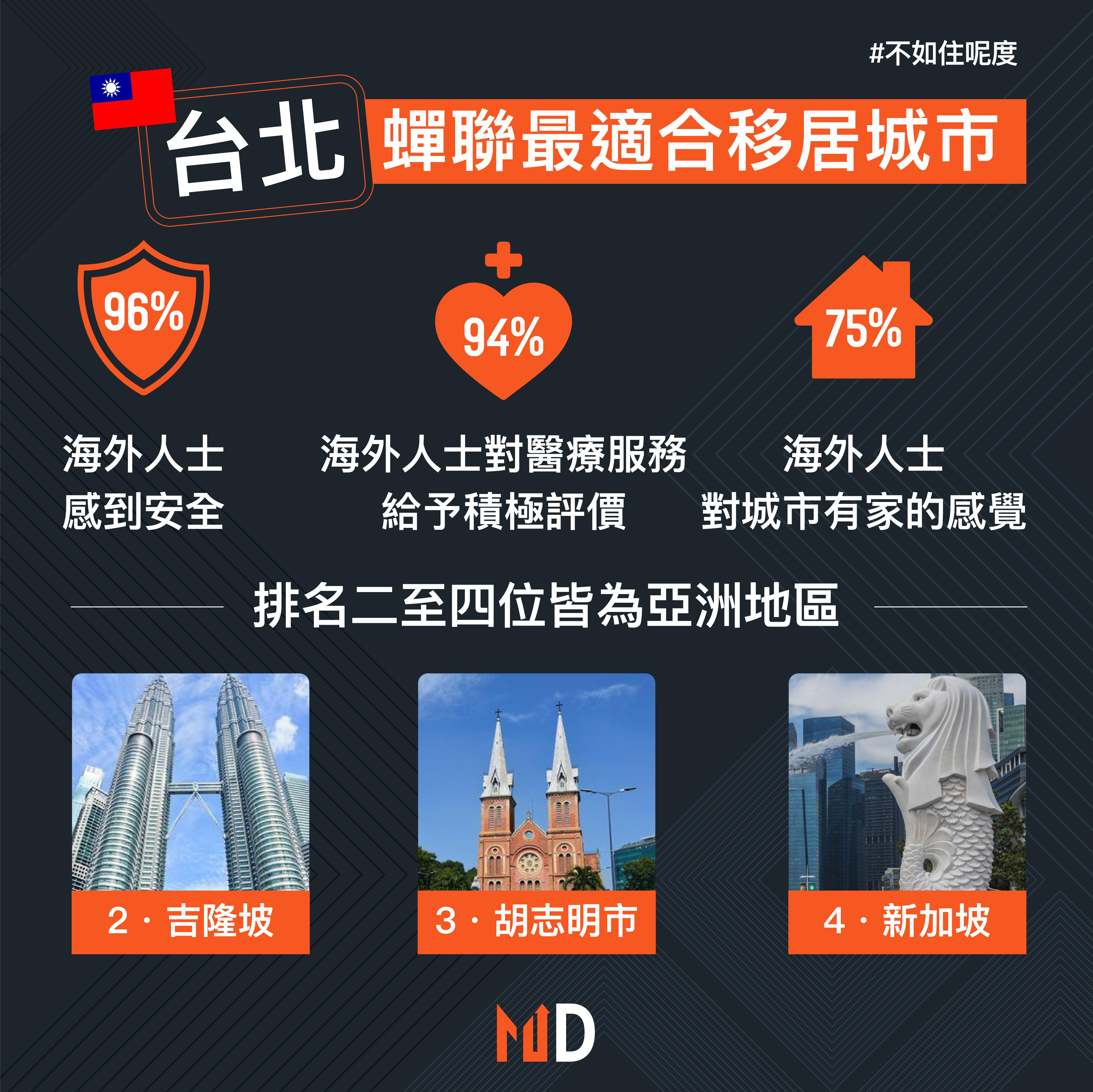 【不如住呢度】台北蟬聯最適合移居城市 二至四位皆為亞洲地區