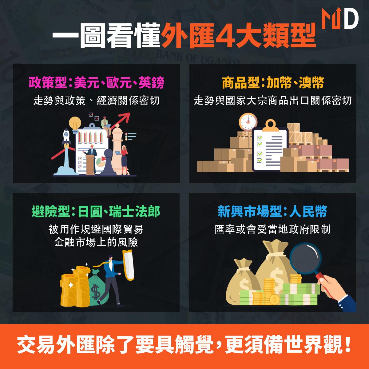 【投資機匯】一圖看懂4大類型貨幣:交易外匯除了要具觸覺,更須備世界觀!