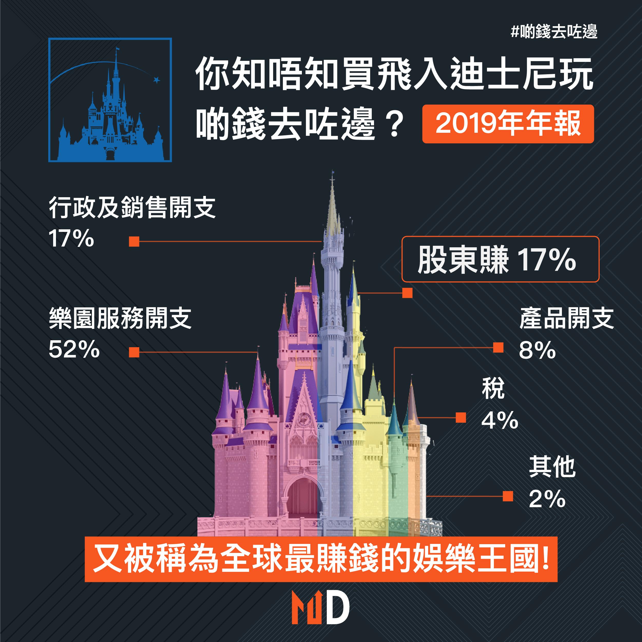 【啲錢去咗邊】你知唔知平時買飛入迪士尼玩,啲錢去咗邊?