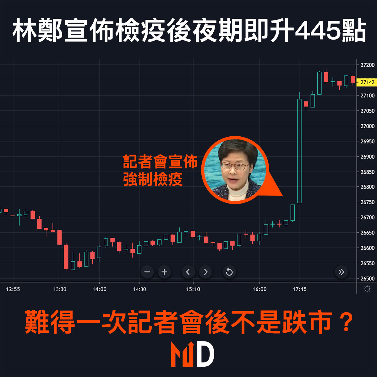 【市場熱話】林鄭宣佈檢疫後夜期即升445點