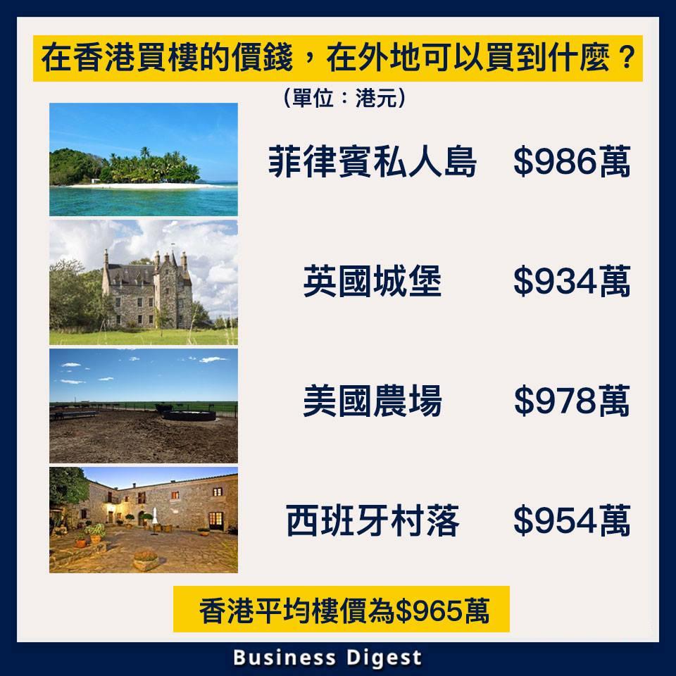 【商業熱話】在香港買樓的價錢,在外地可以買到什麼?