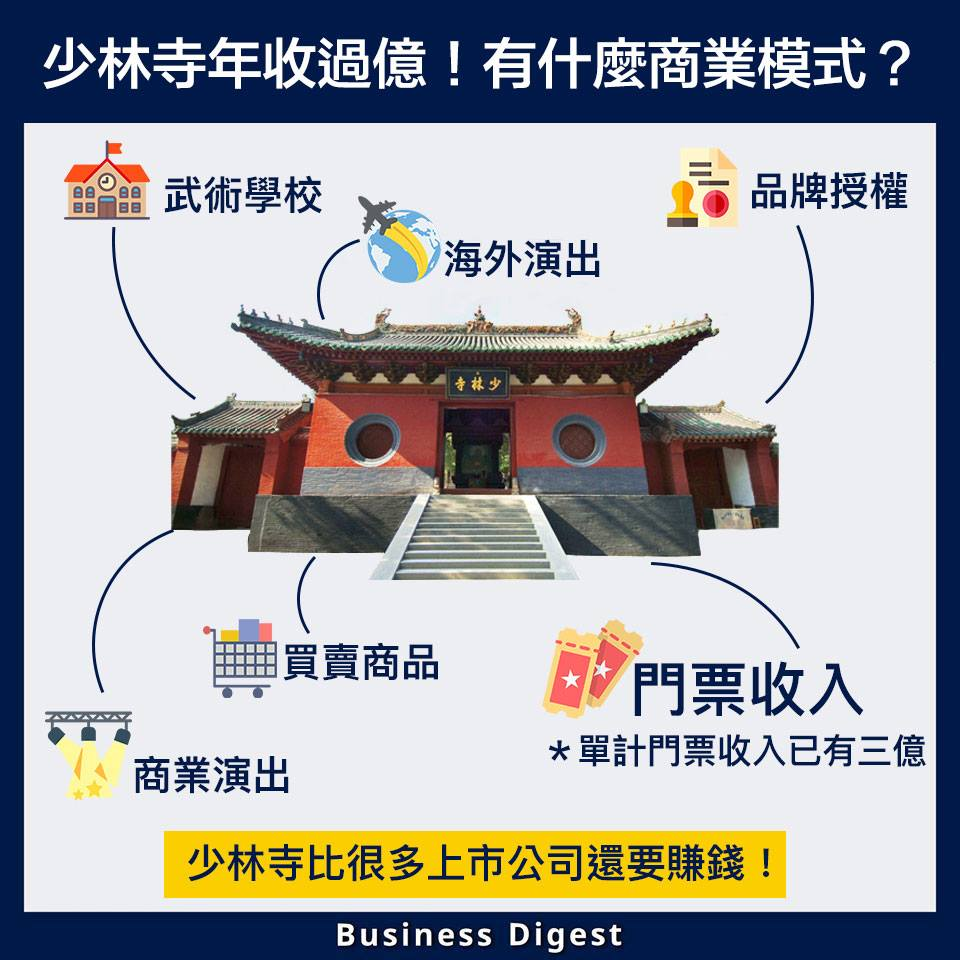 【生活中的品牌故事】少林寺年收過億!有什麼商業模式?