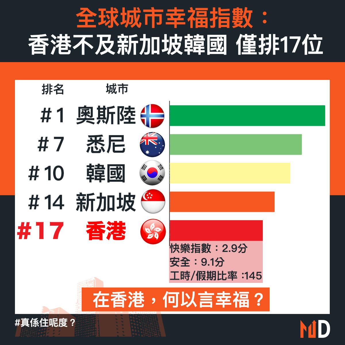 【真係住呢度?】全球城市幸福指數:香港不及新加坡韓國 僅排17位