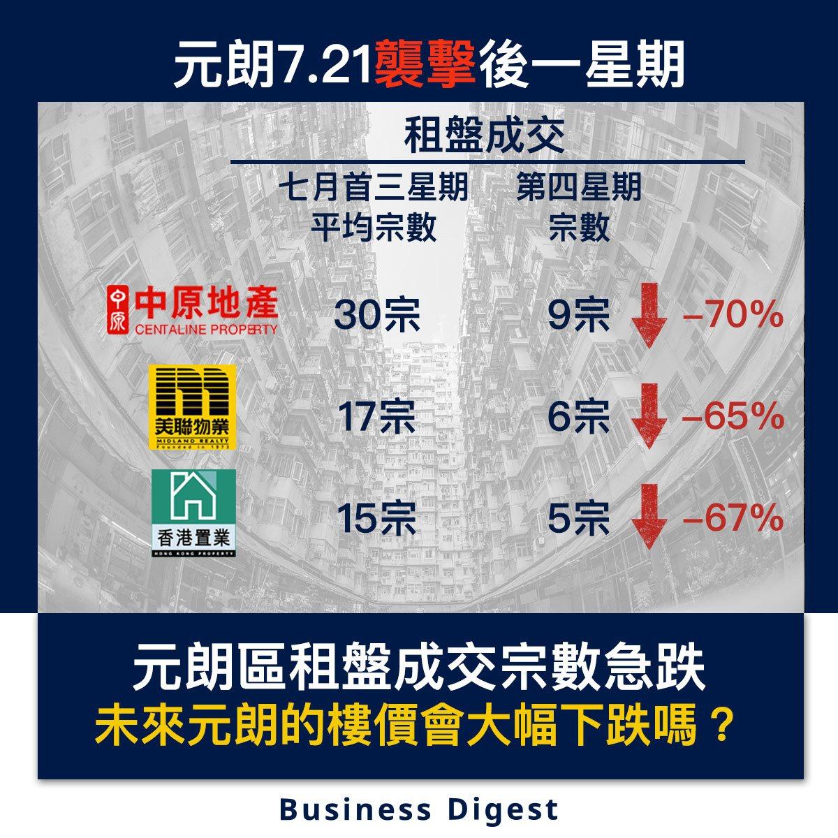 【從數據認識經濟】元朗區租盤成交宗數急跌,未來元朗的樓價會大幅下跌嗎?