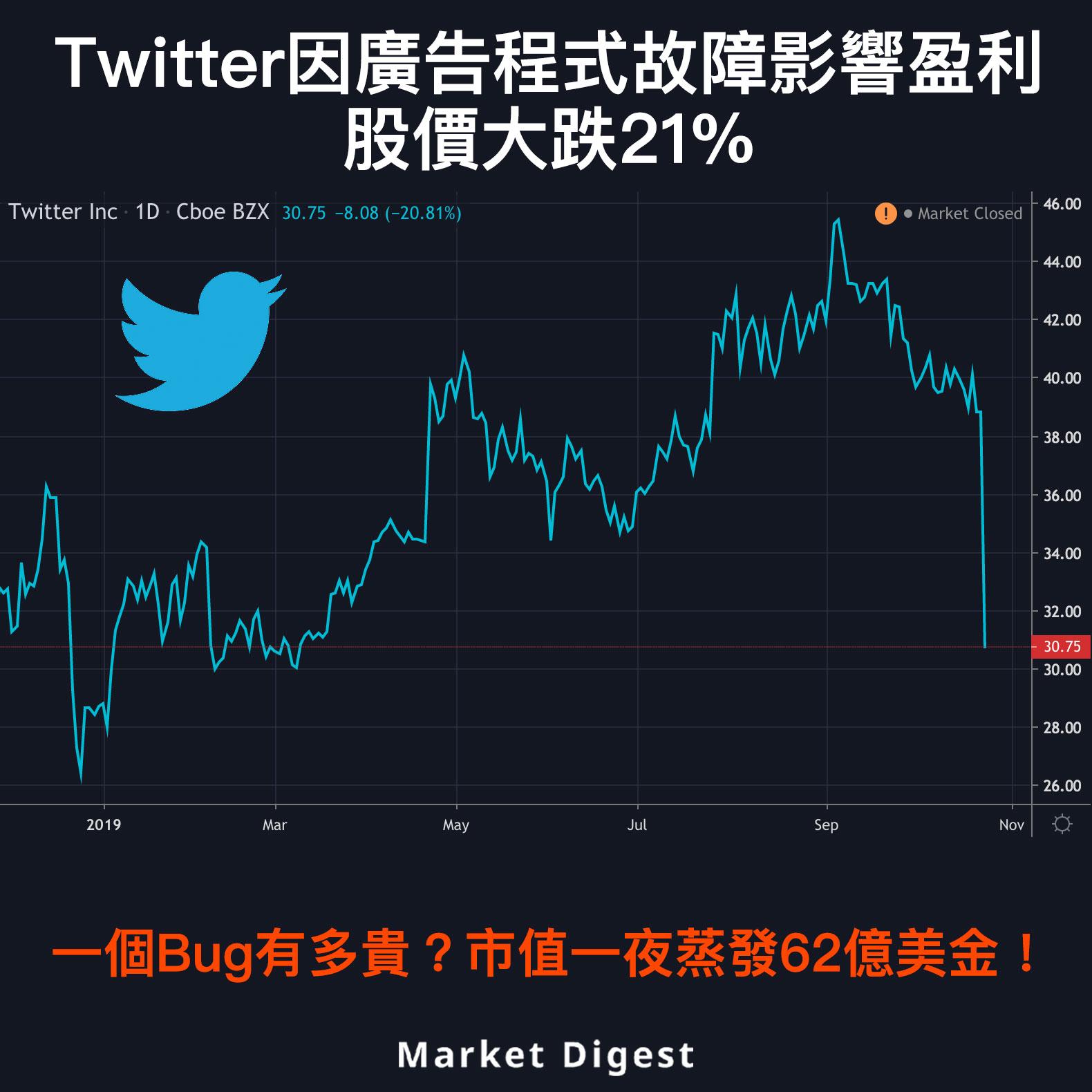 【市場熱話】Twitter因廣告程式故障影響盈利,股價大跌21%