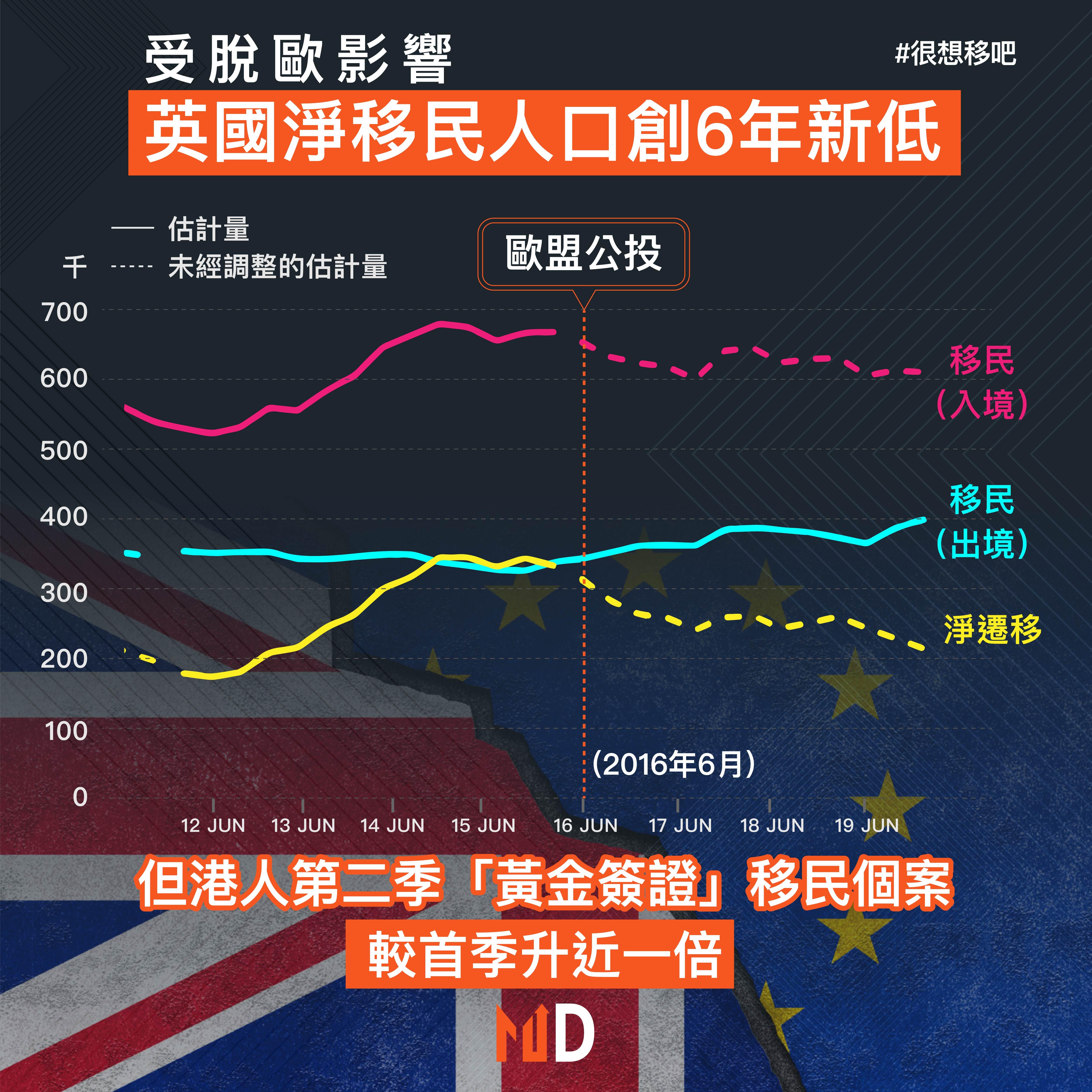 【很想移吧】 受脫歐影響 英國淨移民人口創6年新低