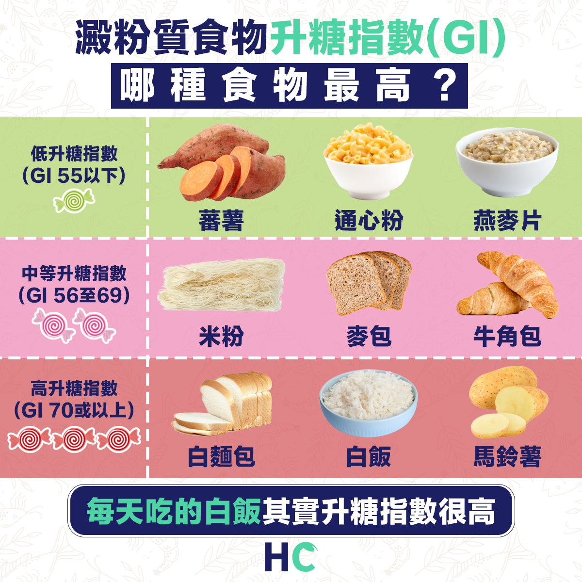【#營養食物】澱粉質食物升糖指數(GI) 哪種食物最高?