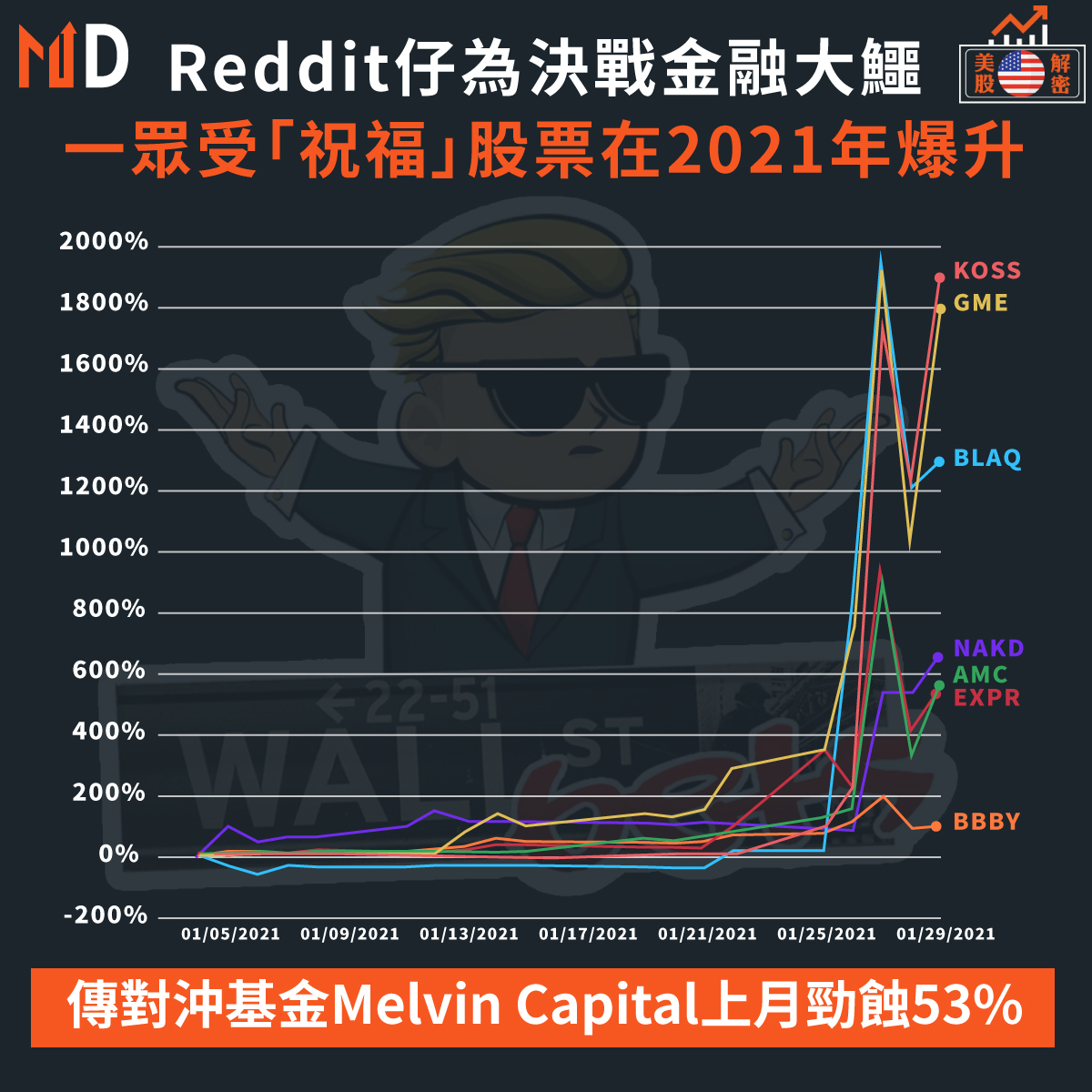 Reddit仔為決戰金融大鱷,一眾受「祝福」股票在2021年爆升