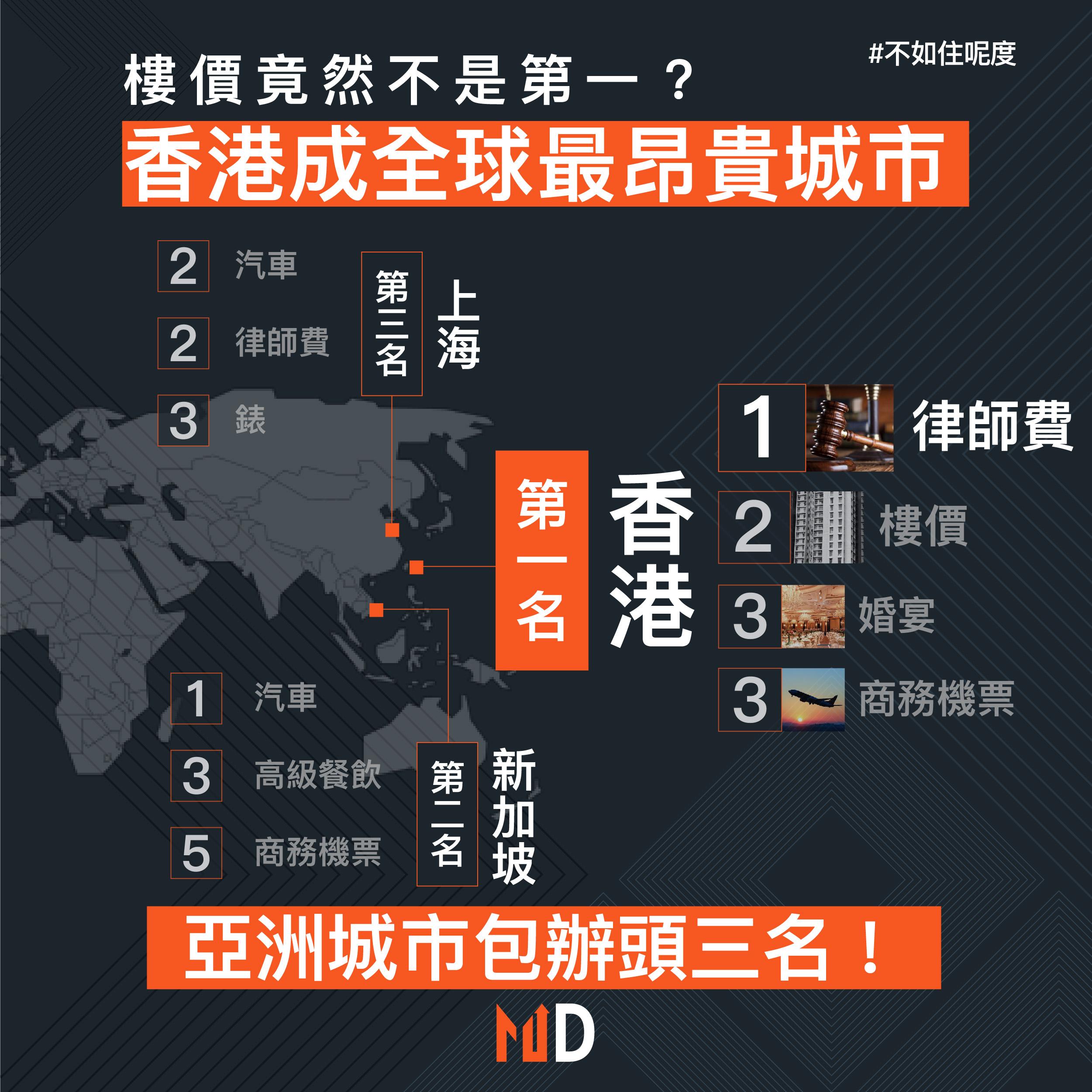【真係住呢度?】香港成全球最昂貴城市,但樓價竟然不是第一?