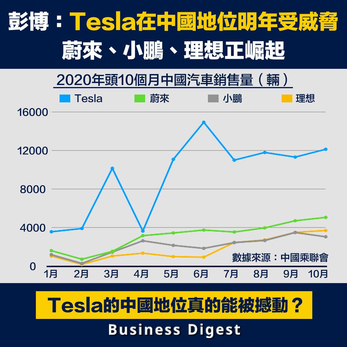 彭博:Tesla在中國地位將明年受威脅,蔚來、小鵬、理想正崛起