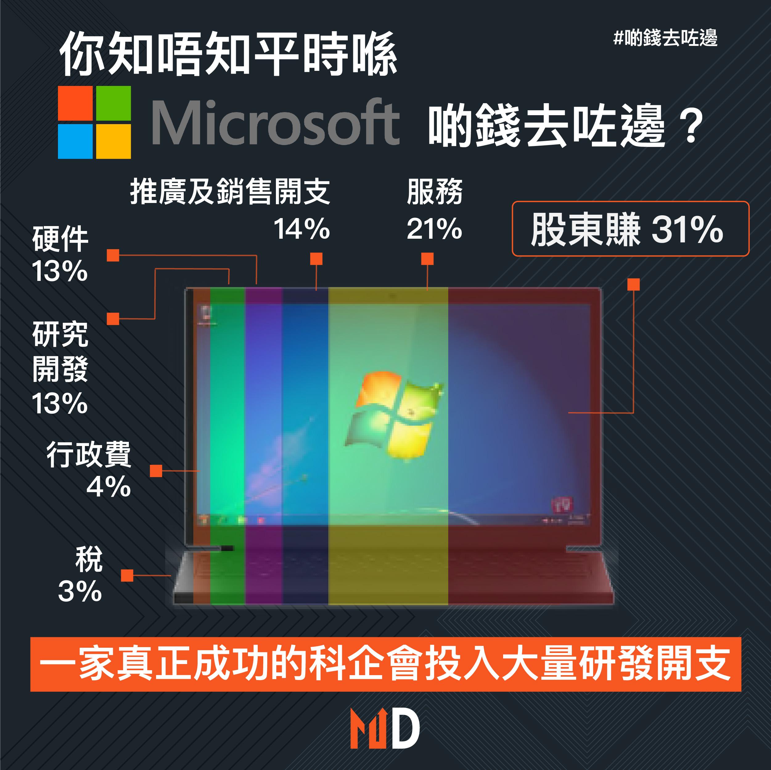 【啲錢去咗邊】你知唔知平時喺Microsoft買嘢,啲錢去咗邊?