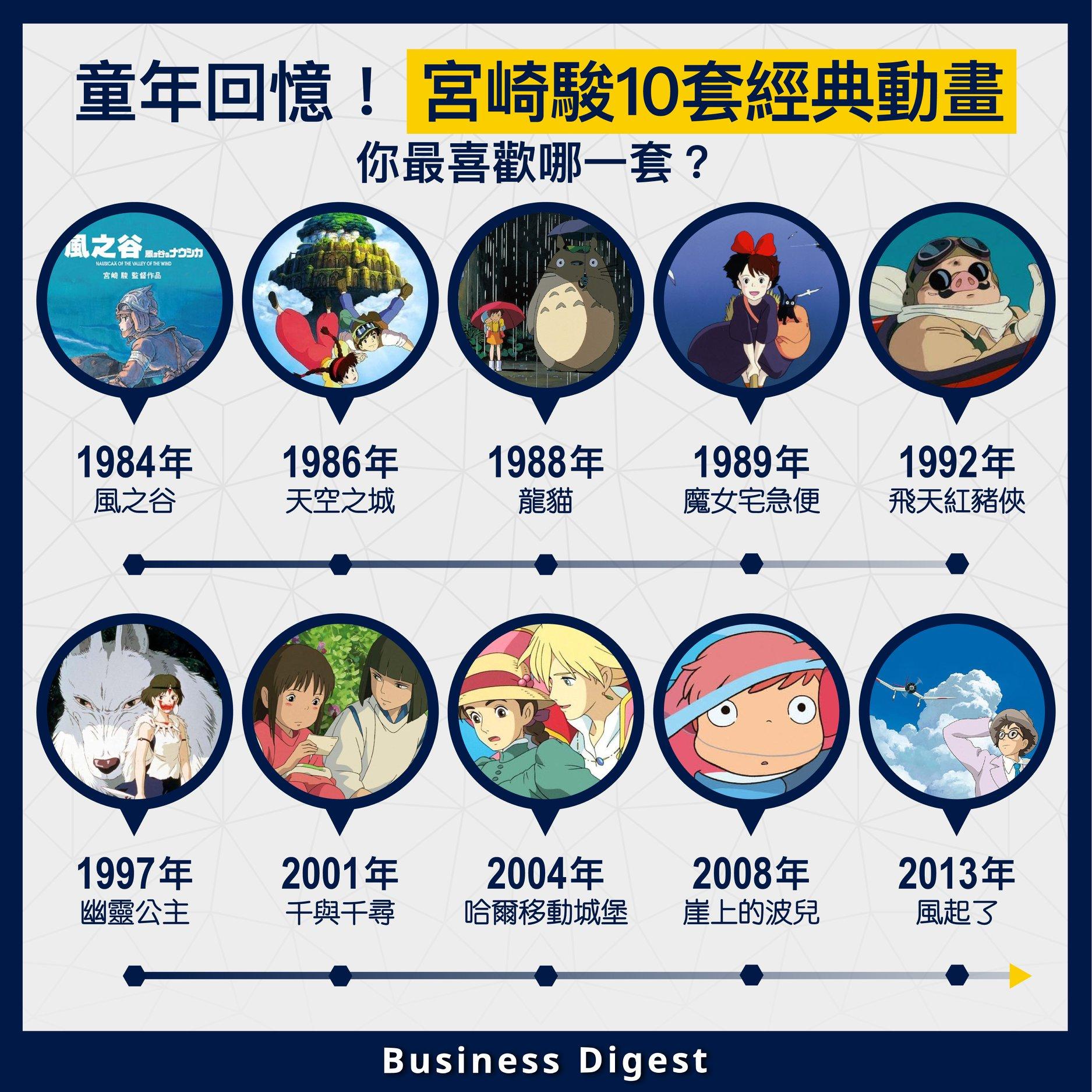 【童年回憶】宮崎駿10套經典動畫,你最喜歡哪一套?