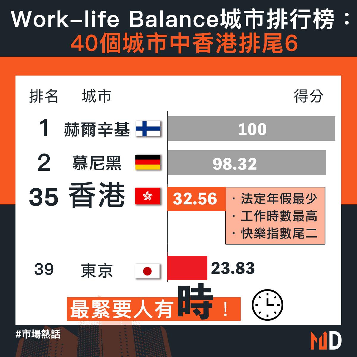 【市場熱話】Work-life Balance城市排行榜:40個城市中香港排尾6