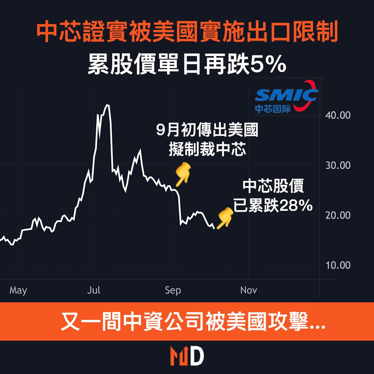 【中芯事件】中芯證實被美國實施出口限制,累股價單日再跌5%