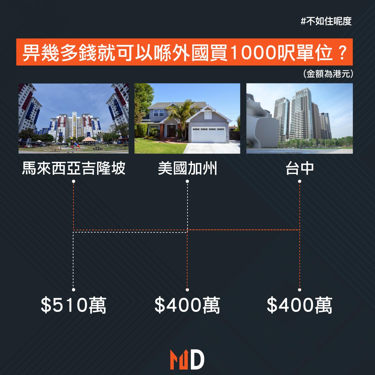 【不如住呢度】畀幾多錢就可以喺外國買1000呎單位?