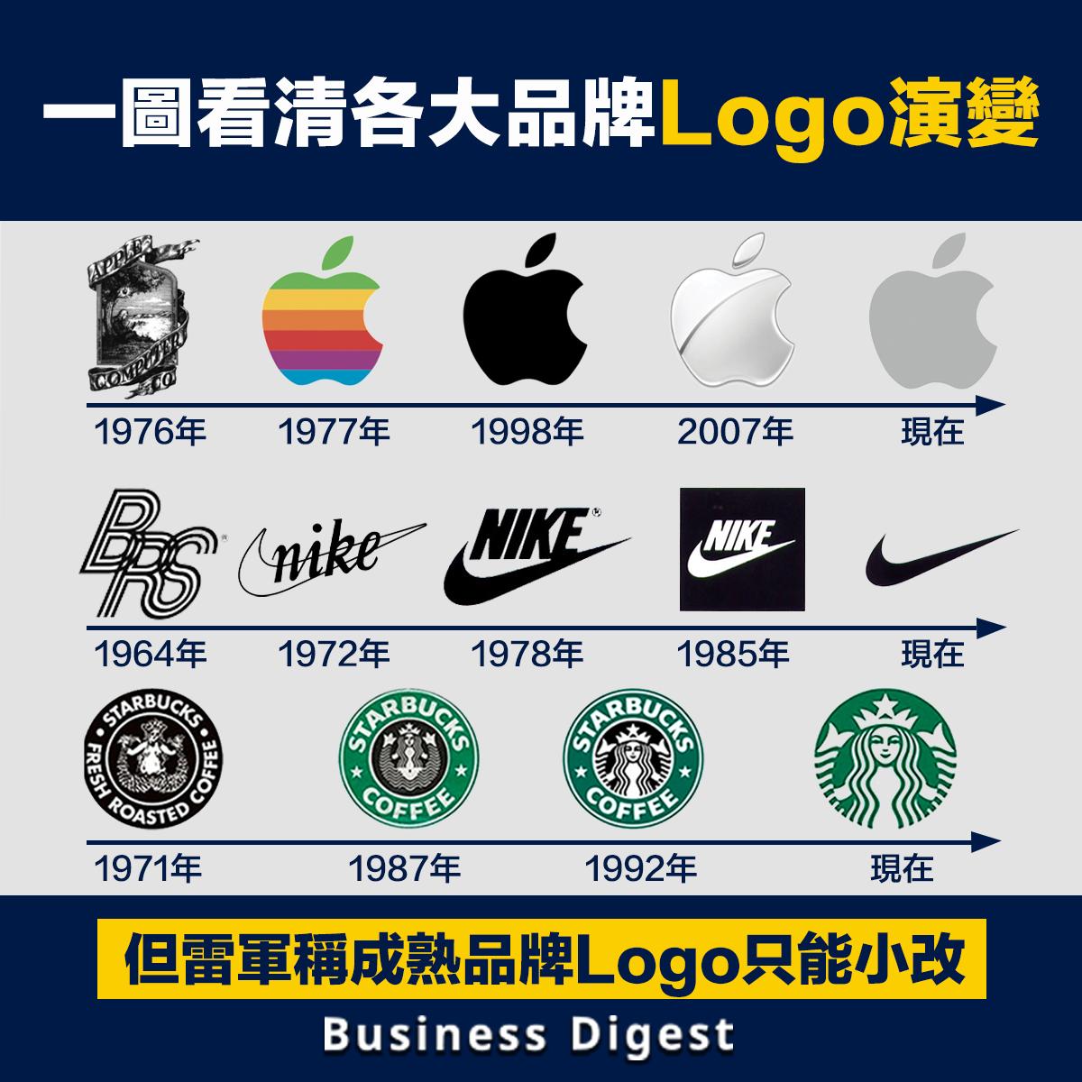 回顧一下各大品牌Logo的演變。